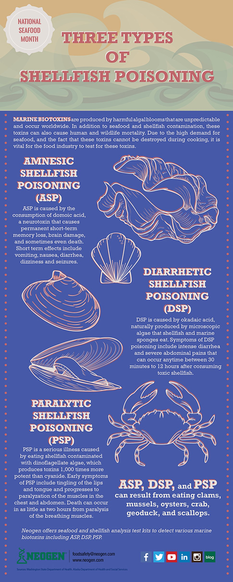 National Seafood Month-3 types of shellfish poisoning